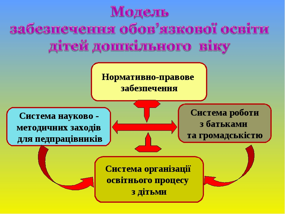 Нормативно-правове забезпечення Система науково - методичних заходів для педпрацівників Система роботи з батьками та громадськістю Система організа...