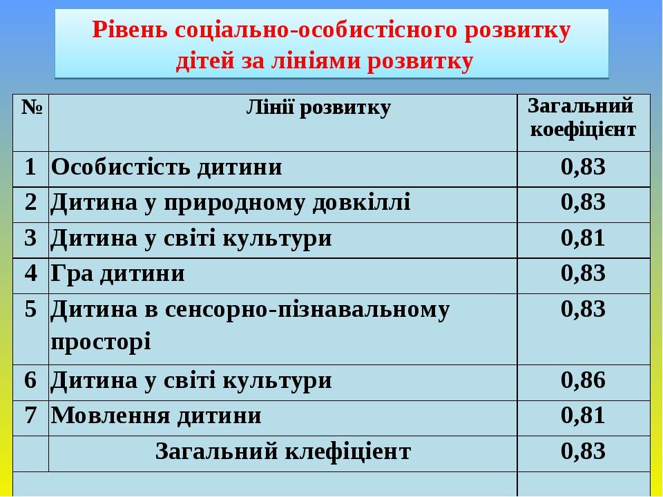 Рівень соціально-особистісного розвитку дітей за лініями розвитку № Лінії розвитку Загальний коефіцієнт 1 Особистість дитини 0,83 2 Дитина у природ...