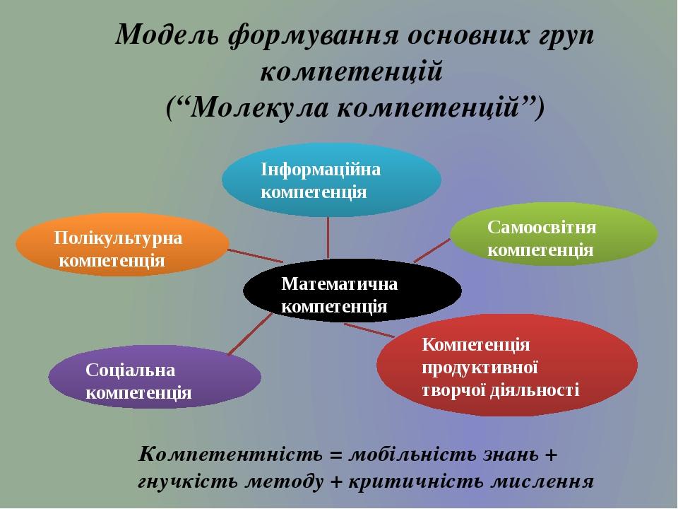 """Модель формування основних груп компетенцій (""""Молекула компетенцій"""") Компетентність = мобільність знань + гнучкість методу + критичність мислення І..."""