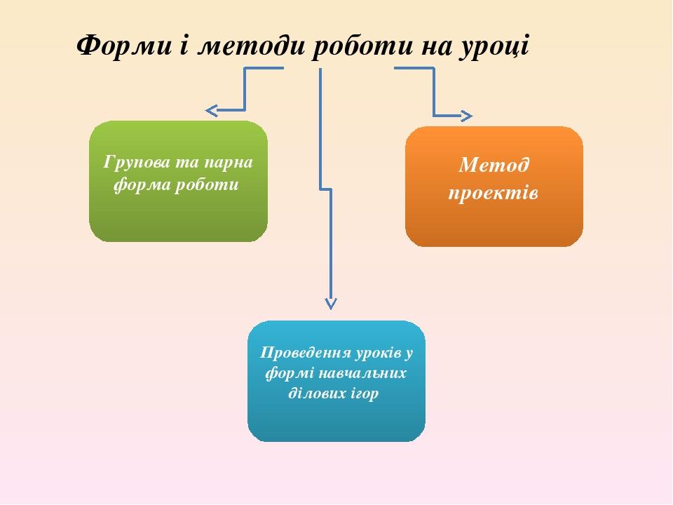 Форми і методи роботи на уроці Групова та парна форма роботи Метод проектів Проведення уроків у формі навчальних ділових ігор