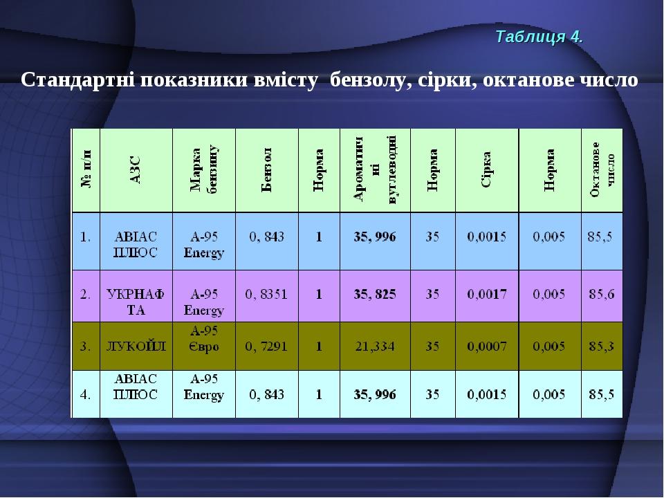 Таблиця 4. Стандартні показники вмісту бензолу, сірки, октанове число