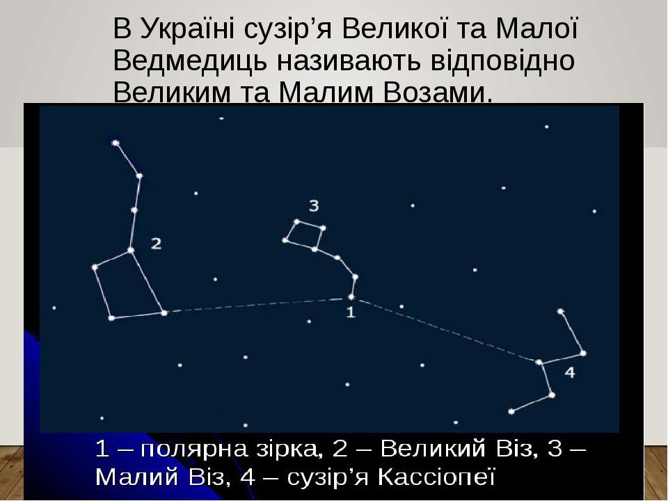 В Україні сузір'я Великої та Малої Ведмедиць називають відповідно Великим та Малим Возами.