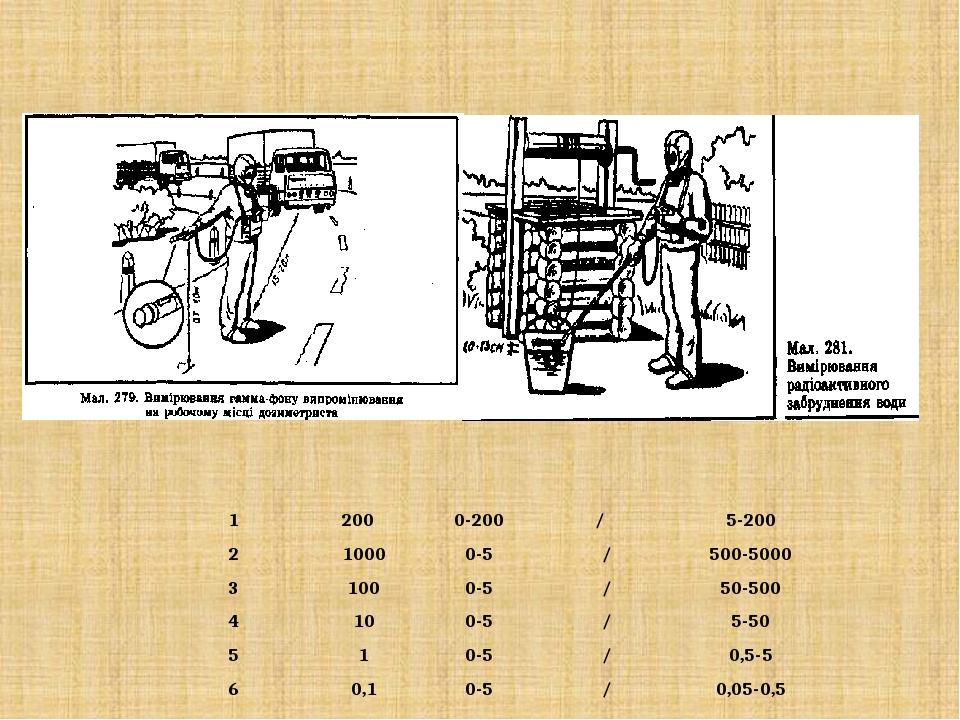 Порядок вимірювання потужності дози радіоактивності Піддіапазон Положення ручки Шкала приладу Позначення одиниці виміру Границя вимірів 1 200 0-200...