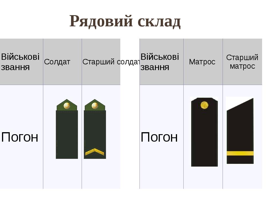 Рядовий склад Військовізвання Солдат Старший солдат Погон Військовізвання Матрос Старший матрос Погон