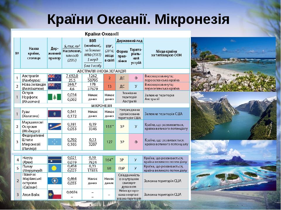 Країни Океанії. Мікронезія