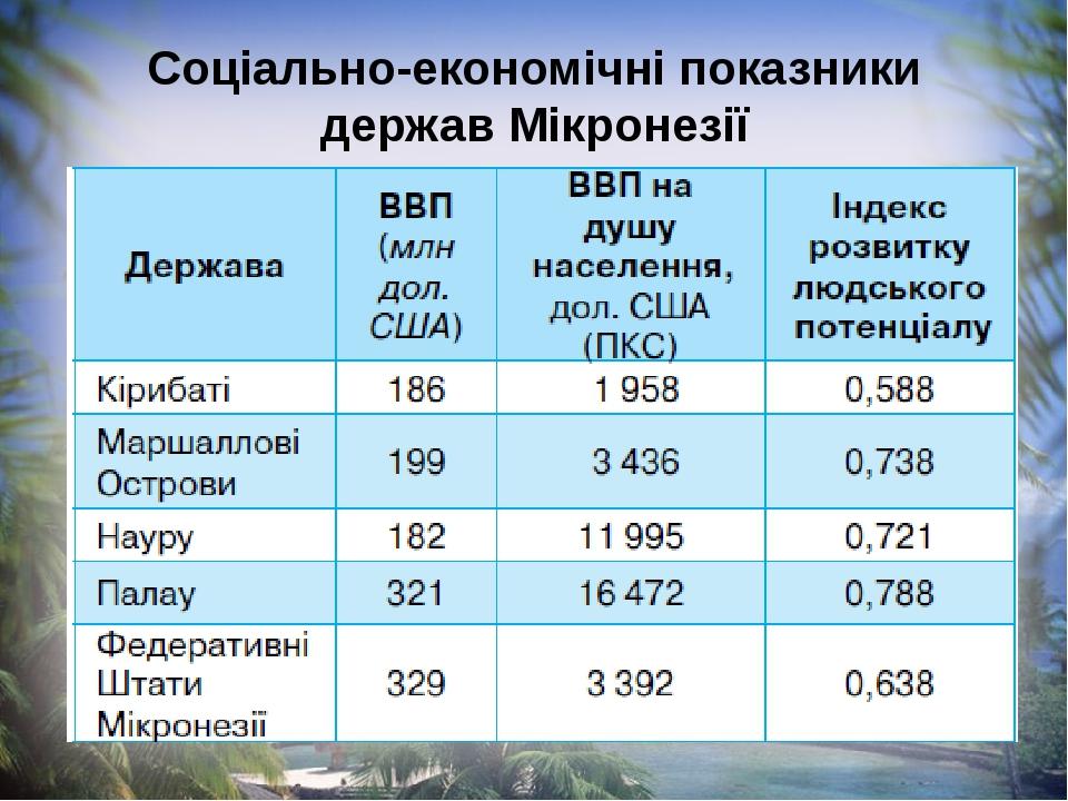 Соціально-економічні показники держав Мікронезії