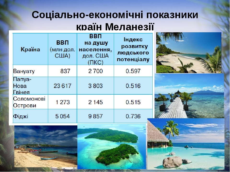 Соціально-економічні показники країн Меланезії