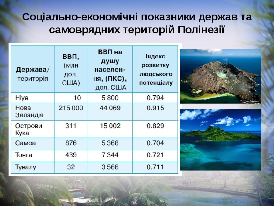 Соціально-економічні показники держав та самоврядних територій Полінезії