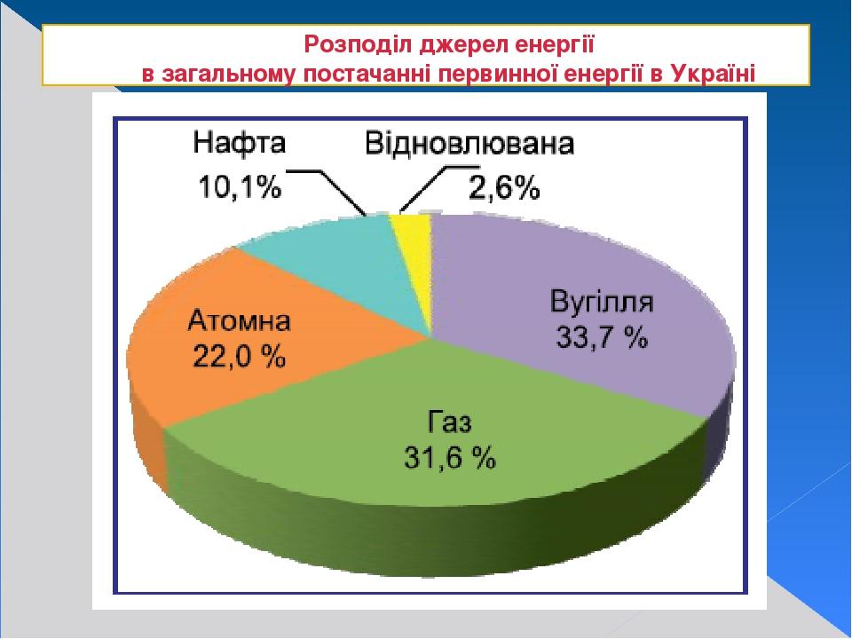 Розподіл джерел енергії в загальному постачанні первинної енергії в Україні