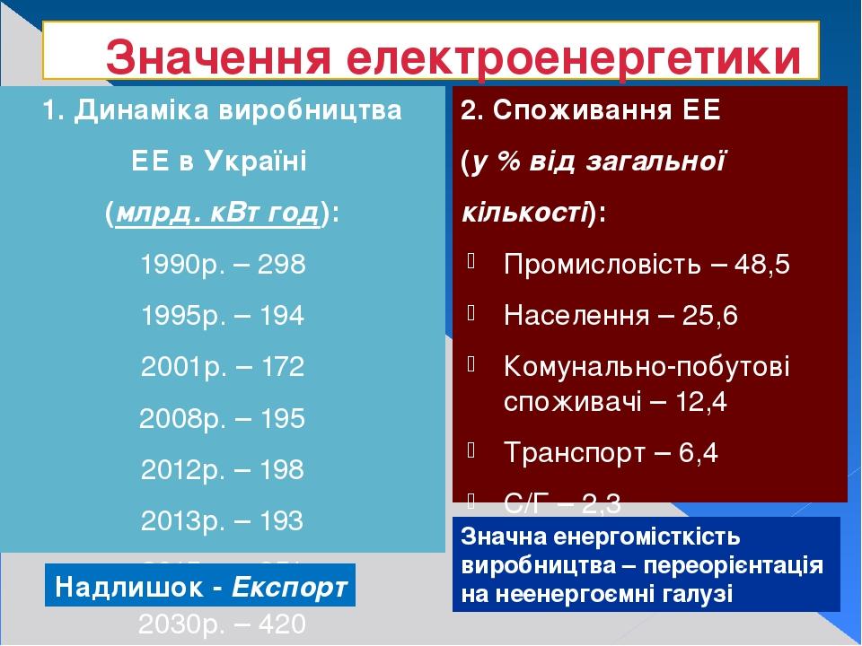 Значення електроенергетики 1. Динаміка виробництва ЕЕ в Україні (млрд. кВт год): 1990р. – 298 1995р. – 194 2001р. – 172 2008р. – 195 2012р. – 198 2...