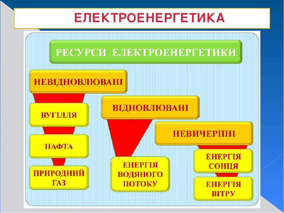 ЕЛЕКТРОЕНЕРГЕТИКА
