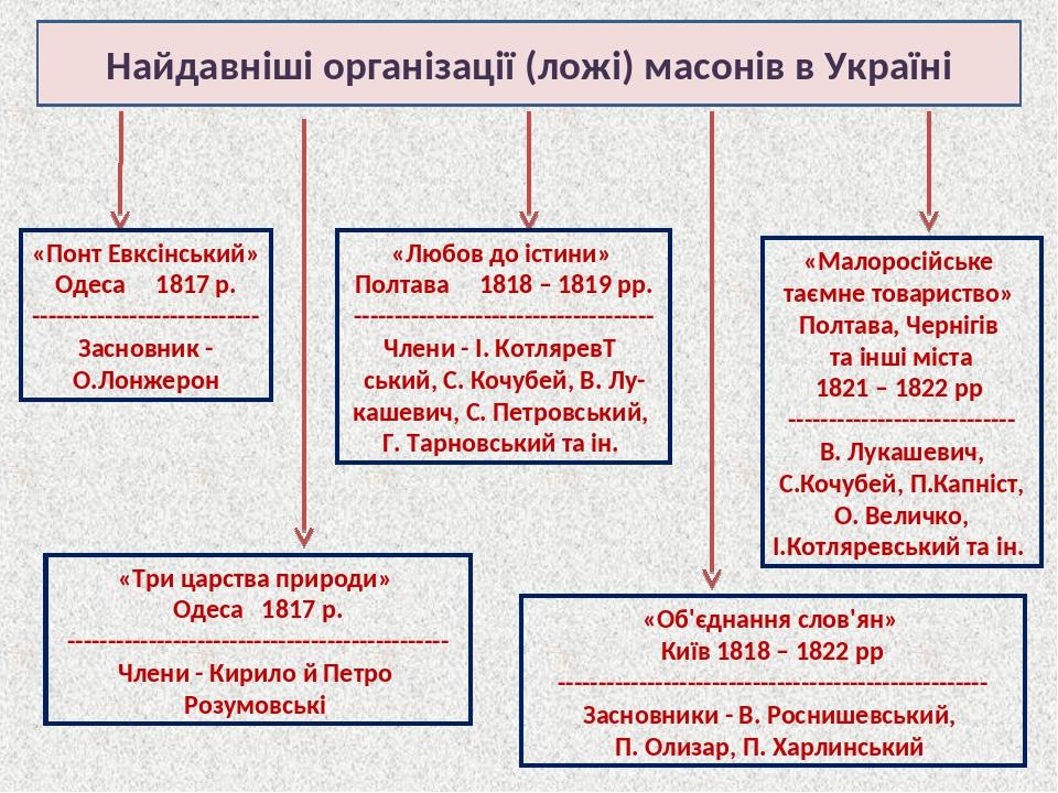 Україні в наслідки масонства