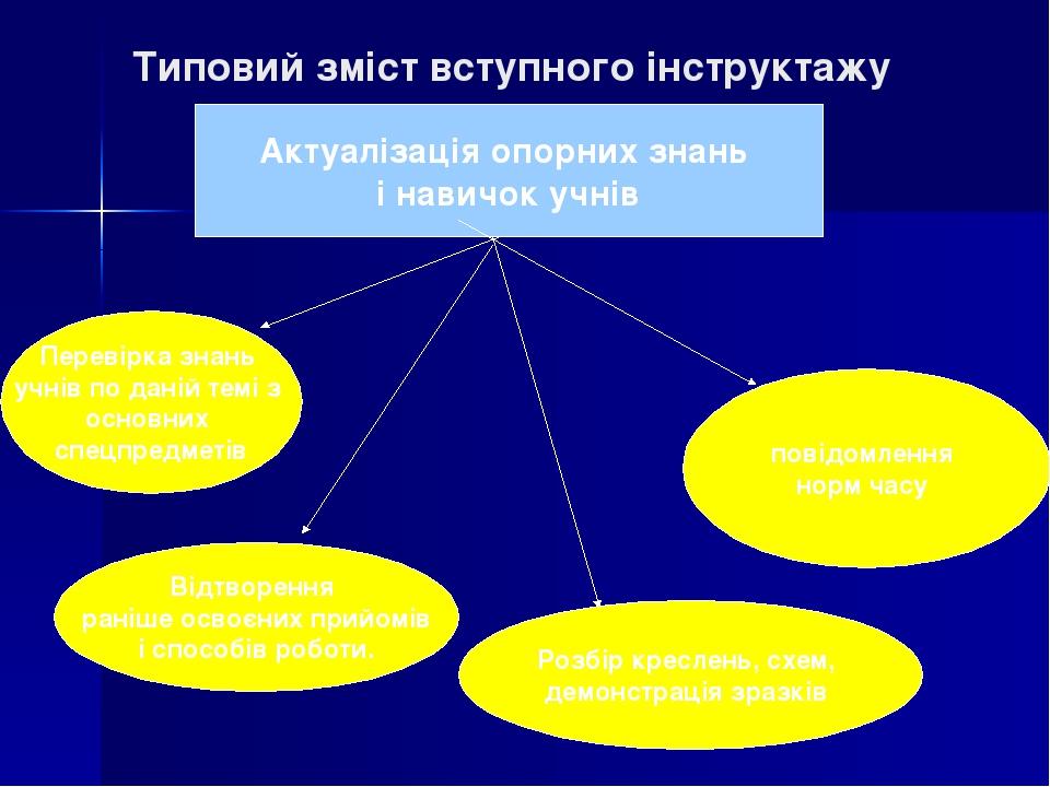 Типовий зміст вступного інструктажу Актуалізація опорних знань і навичок учнів Перевірка знань учнів по даній темі з основних спецпредметів повідом...