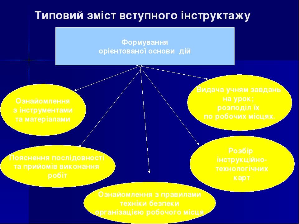 Типовий зміст вступного інструктажу Формування орієнтованої основи дій Ознайомлення з інструментами та матеріалами Розбір інструкційно- технологічн...