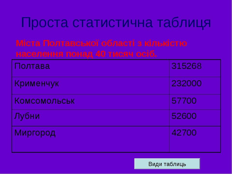 Проста статистична таблиця Міста Полтавської області з кількістю населення понад 40 тисяч осіб. Види таблиць