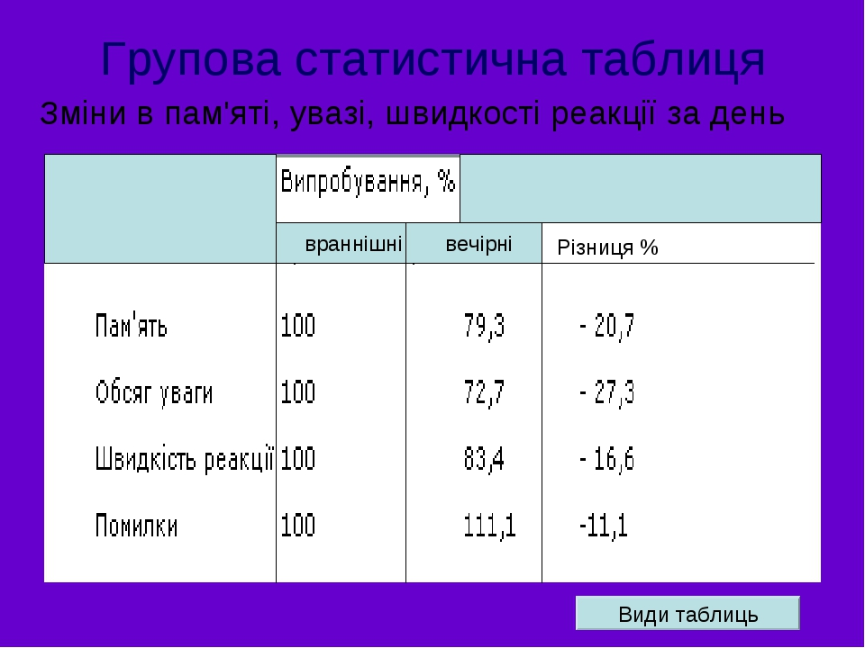 Групова статистична таблиця враннішні вечірні Різниця % Зміни в пам'яті, увазі, швидкості реакції за день Види таблиць