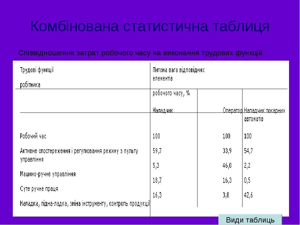 Комбінована статистична таблиця Співвідношення затрат робочого часу на виконання трудових функцій Види таблиць