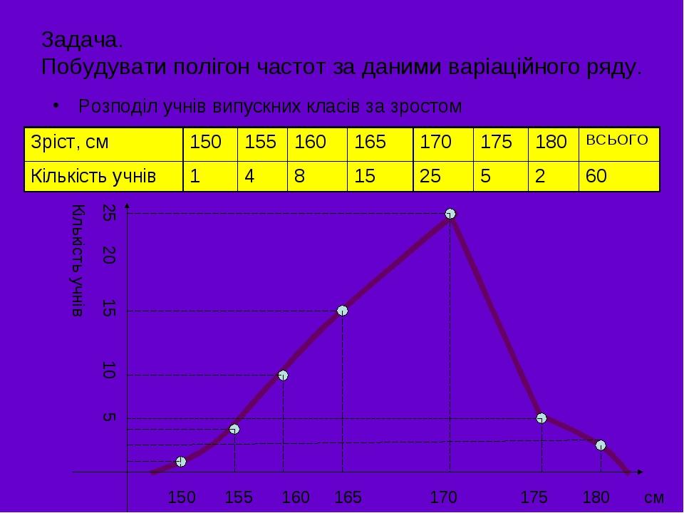 Задача. Побудувати полігон частот за даними варіаційного ряду. Розподіл учнів випускних класів за зростом 25 20 15 10 5 Кількість учнів 150 155 160...