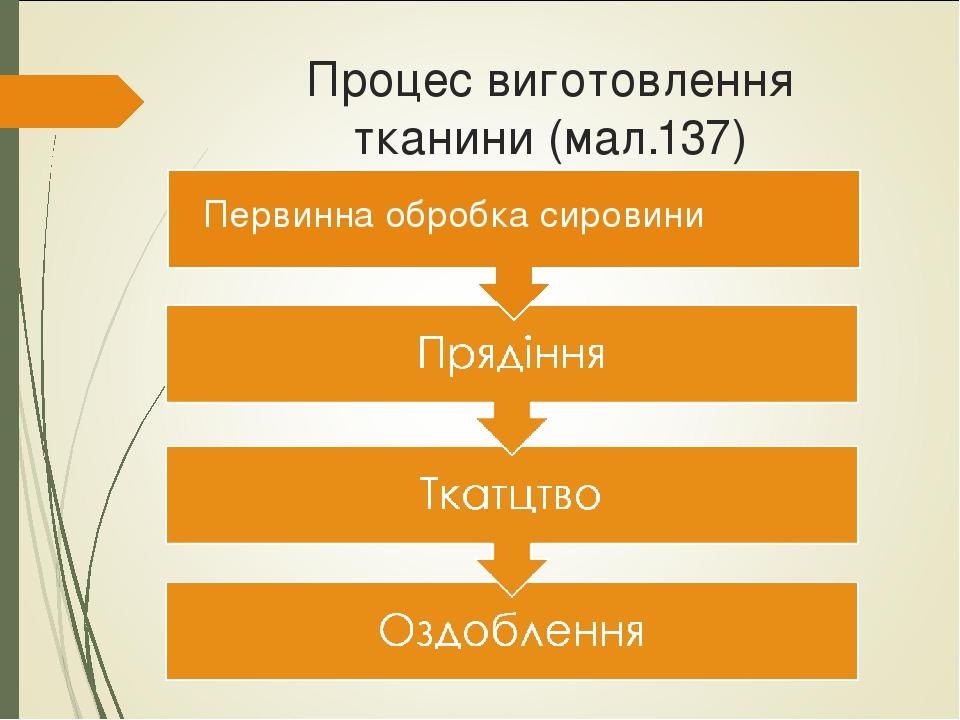 Процес виготовлення тканини (мал.137) Первинна обробка сировини