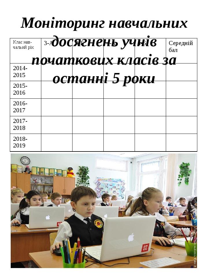 Моніторинг навчальних досягнень учнів початкових класів за останні 5 роки Класнав-чальийрік 3-А 3-Б 4-А 4-Б Середній бал 2014-2015 2015-2016 2016-2...
