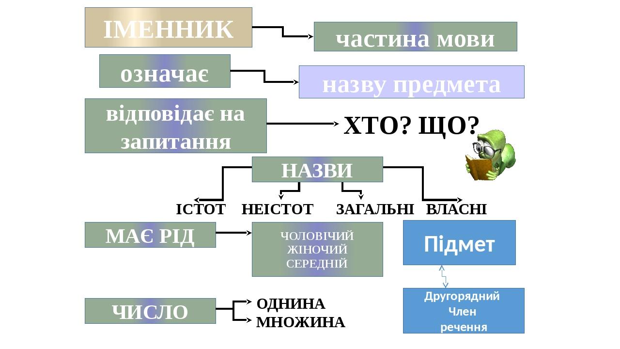 ІМЕННИК частина мови означає назву предмета відповідає на запитання ХТО? ЩО? ІСТОТ НЕІСТОТ ЗАГАЛЬНІ ВЛАСНІ МАЄ РІД ЧИСЛО ЧОЛОВІЧИЙ ЖІНОЧИЙ СЕРЕДНІЙ...