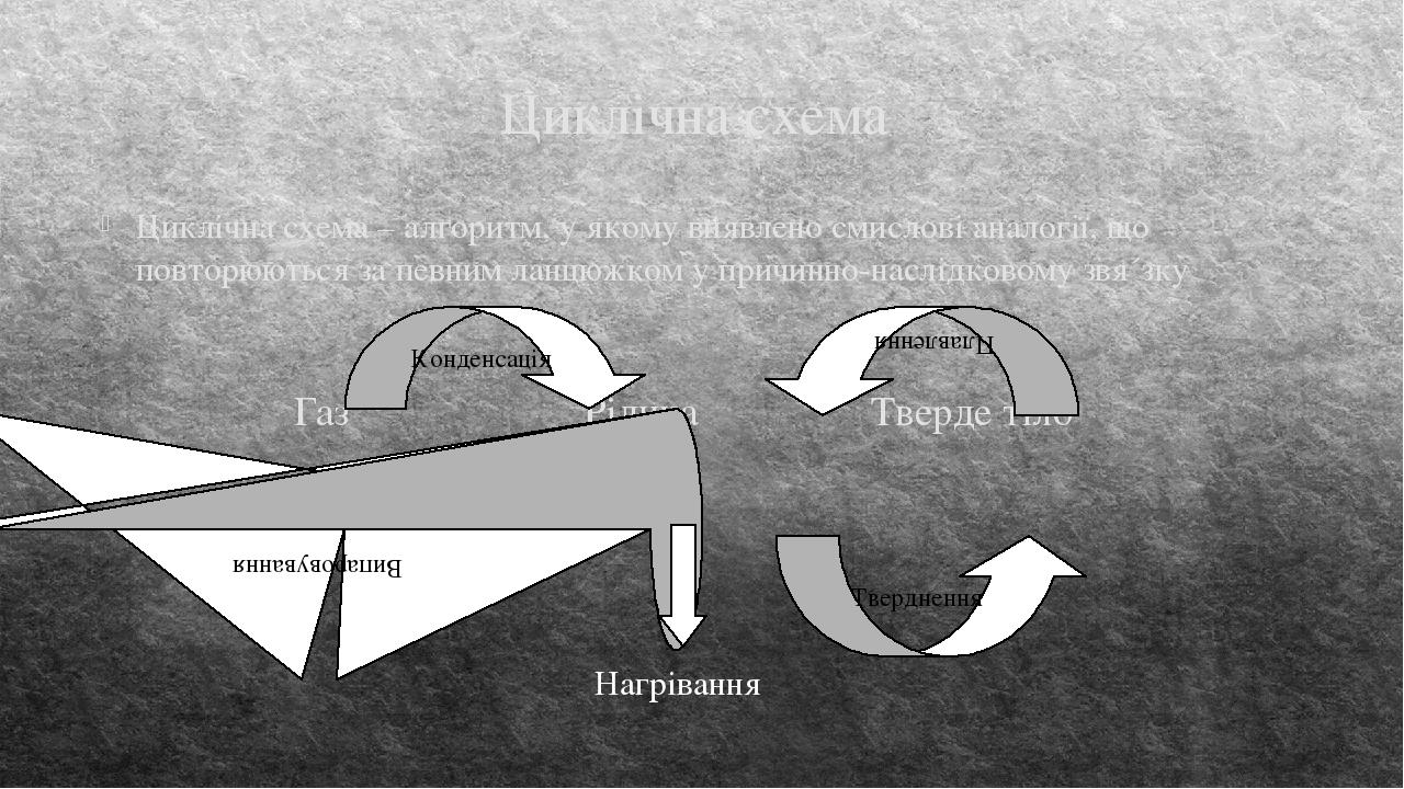 Циклічна схема Циклічна схема – алгоритм, у якому виявлено смислові аналогії, що повторюються за певним ланцюжком у причинно-наслідковому звя´зку Г...