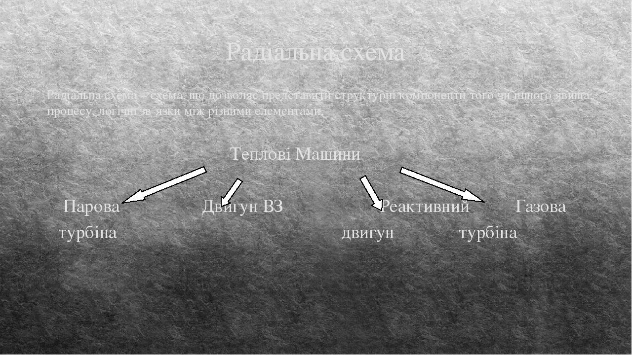 Радіальна схема Радіальна схема – схема, що дозволяє представити структурні компоненти того чи іншого явища, процесу, логічні зв´язки між різними е...