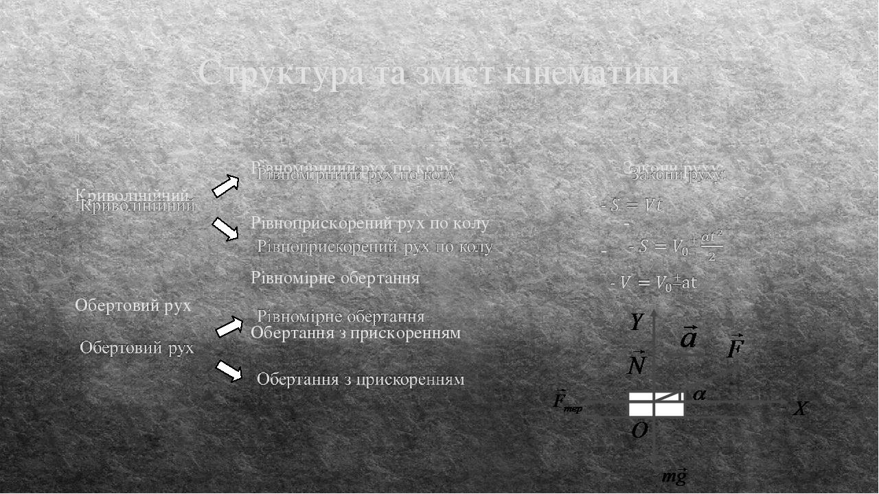 Структура та зміст кінематики