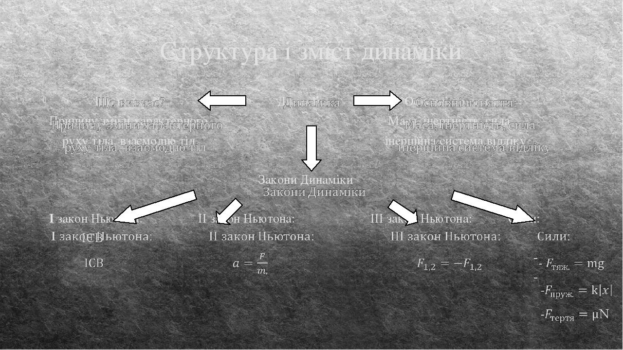 Структура і зміст динаміки