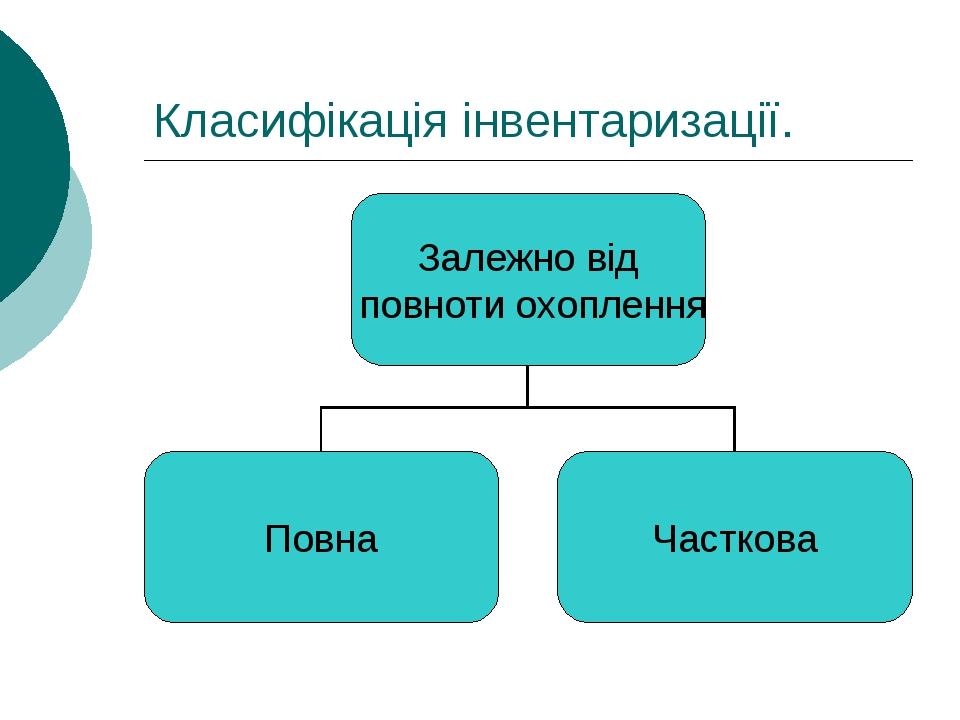 Класифікація інвентаризації.