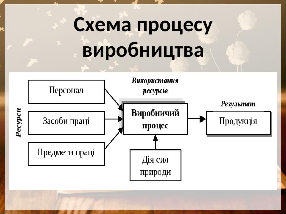 Схема процесу виробництва
