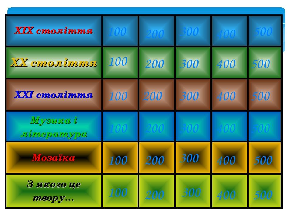 100 200 300 400 500 100 200 300 400 500 100 200 300 400 500 100 200 300 400 500 100 100 200 200 300 300 400 500 500 400 ХІХ століття ХХ століття ХХ...