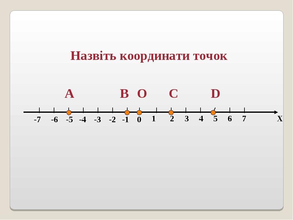 1 2 3 4 5 6 7 Х -7 -6 -5 -4 -3 -2 -1 0 С D В А O Назвіть координати точок