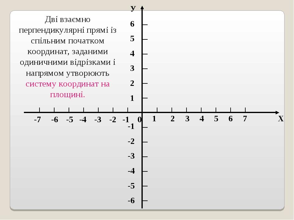 Дві взаємно перпендикулярні прямі із спільним початком координат, заданими одиничними відрізками і напрямом утворюють систему координат на площині.