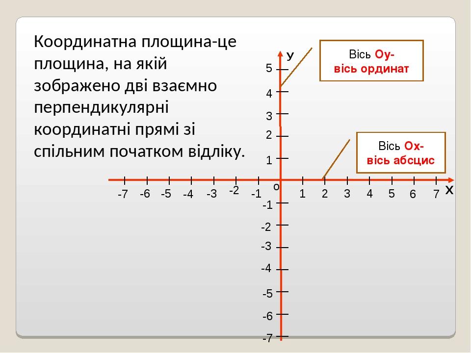Х о У 1 2 3 4 5 1 2 3 4 5 -1 -2 -3 -4 -5 -1 -2 -4 -5 -6 -3 6 -7 7 -6 -7 Координатна площина-це площина, на якій зображено дві взаємно перпендикуляр...