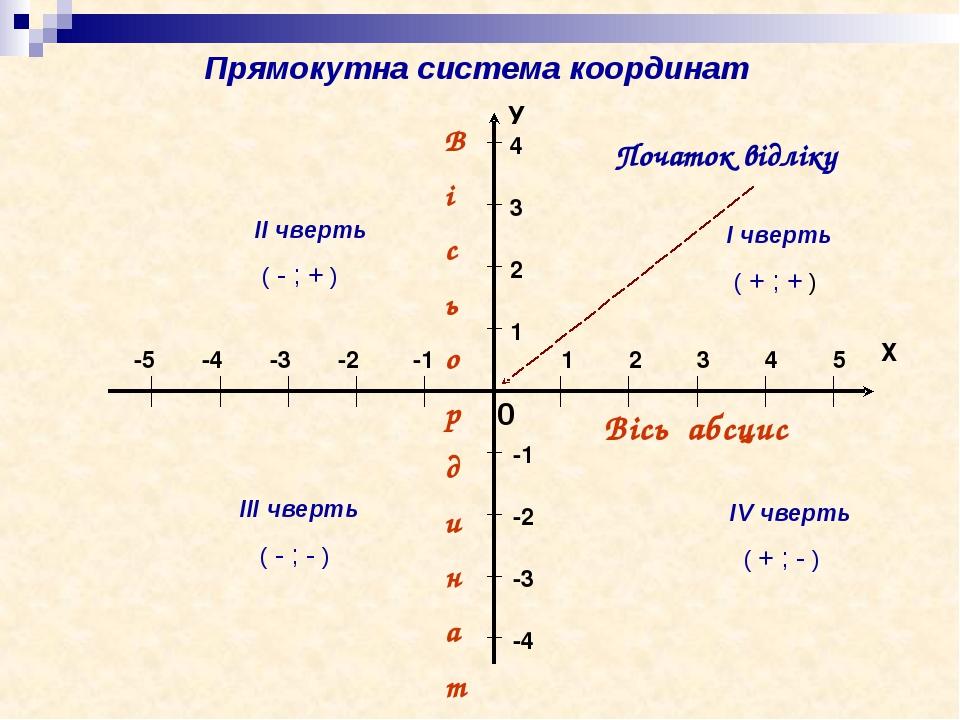 Вісь абсцис В і с ь о р д и н а т 0 Початок відліку ІІ чверть ( - ; + ) І чверть ( + ; + ) ІІІ чверть ( - ; - ) ІV чверть ( + ; - ) Прямокутна сист...