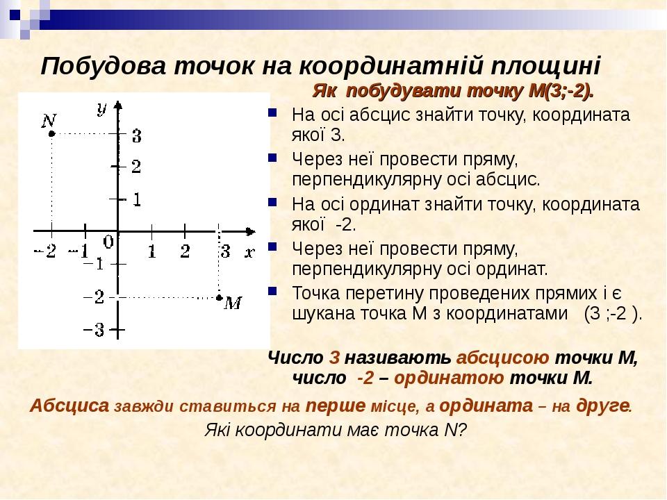 Побудова точок на координатній площині Як побудувати точку М(3;-2). На осі абсцис знайти точку, координата якої 3. Через неї провести пряму, перпен...