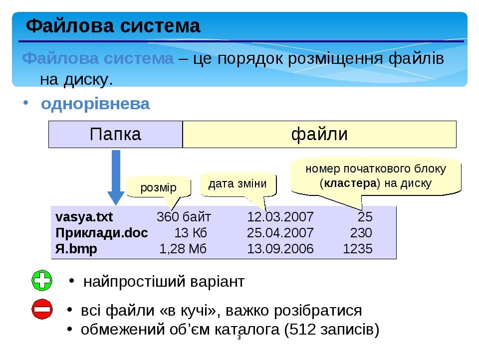 * Файлова система однорівнева vasya.txt 360 байт 12.03.2007 25 Приклади.doc 13 Кб 25.04.2007 230 Я.bmp 1,28 Мб 13.09.2006 1235 номер початкового бл...