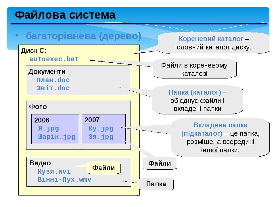 * Файлова система багаторівнева (дерево) Диск C: autoexec.bat Документи План.doc Звіт.doc Фото Видео Кузя.avi Вінні-Пух.wmv 2006 Я.jpg Шарік.jpg 20...