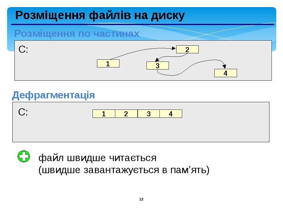 * Розміщення файлів на диску Розміщення по частинах Дефрагментація файл швидше читається (швидше завантажується в пам'ять)