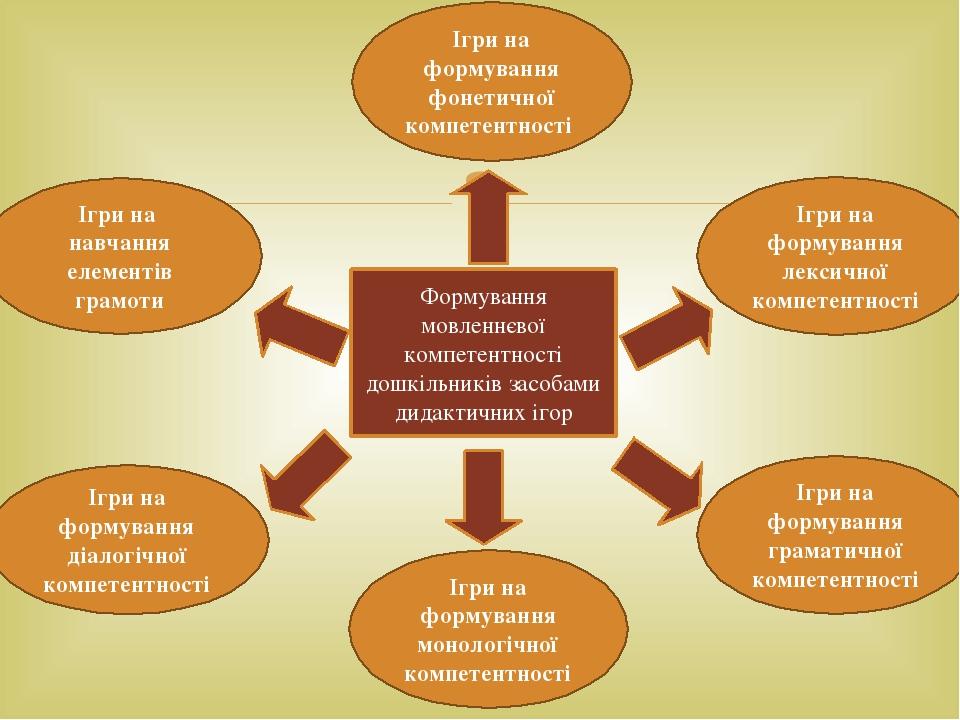 Формування мовленнєвої компетентності дошкільників засобами дидактичних ігор Ігри на формування фонетичної компетентності Ігри на навчання елементі...