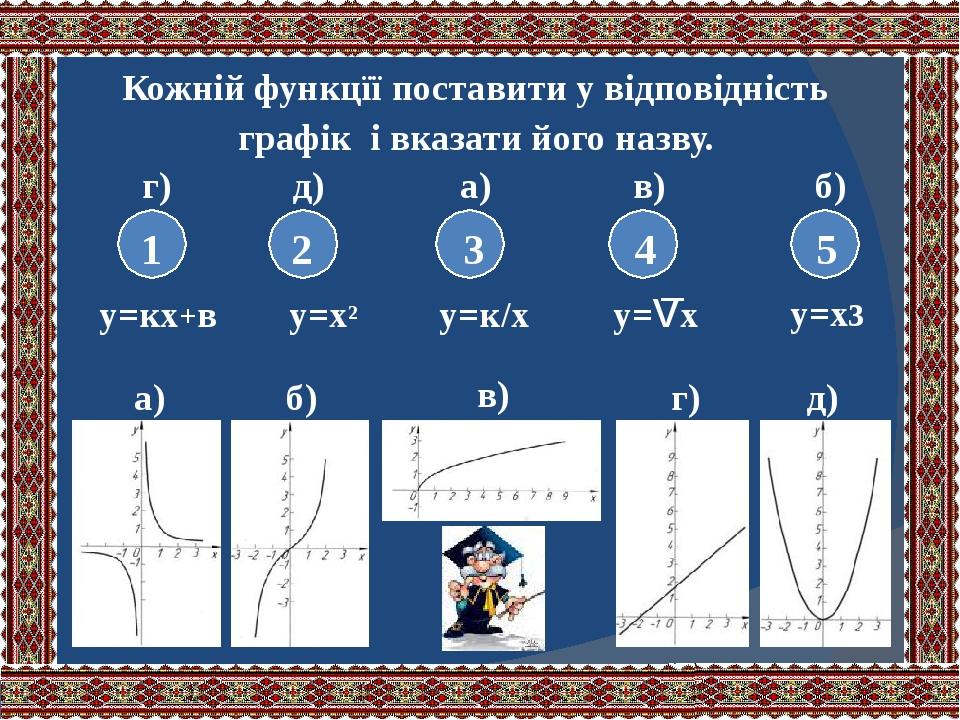в) а) б) г) д) 1 2 3 4 5 у=кх+в у=х² у=к/х у=vх Кожній функцїї поставити у відповідність графік і вказати його назву. г) д) а) в) б) y=x3