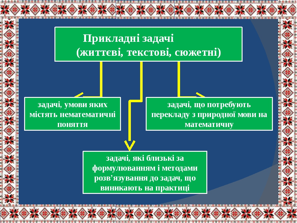 задачі, умови яких містять нематематичні поняття Прикладні задачі (життєві, текстові, сюжетні) задачі, що потребують перекладу з природної мови на ...
