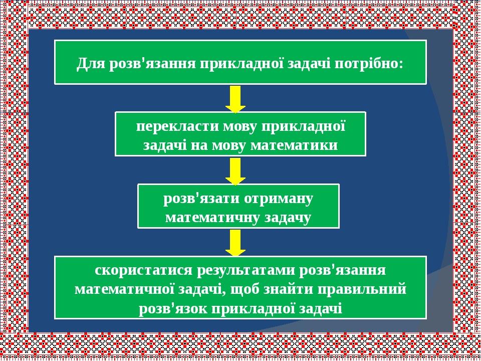 Для розв'язання прикладної задачі потрібно: перекласти мову прикладної задачі на мову математики розв'язати отриману математичну задачу скористатис...