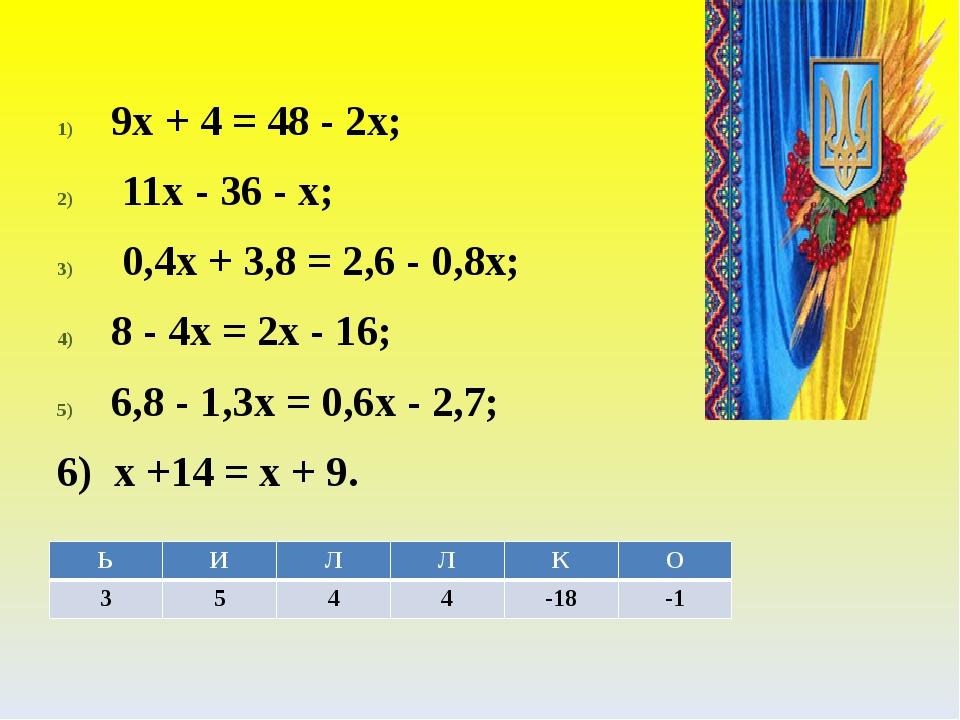 9x + 4 = 48 - 2x; 11x - 36 - x; 0,4x + 3,8 = 2,6 - 0,8x; 8 - 4x = 2x - 16; 6,8 - 1,3x = 0,6x - 2,7; 6) x +14 = x + 9. Ь И Л Л К О 3 5 4 4 -18 -1