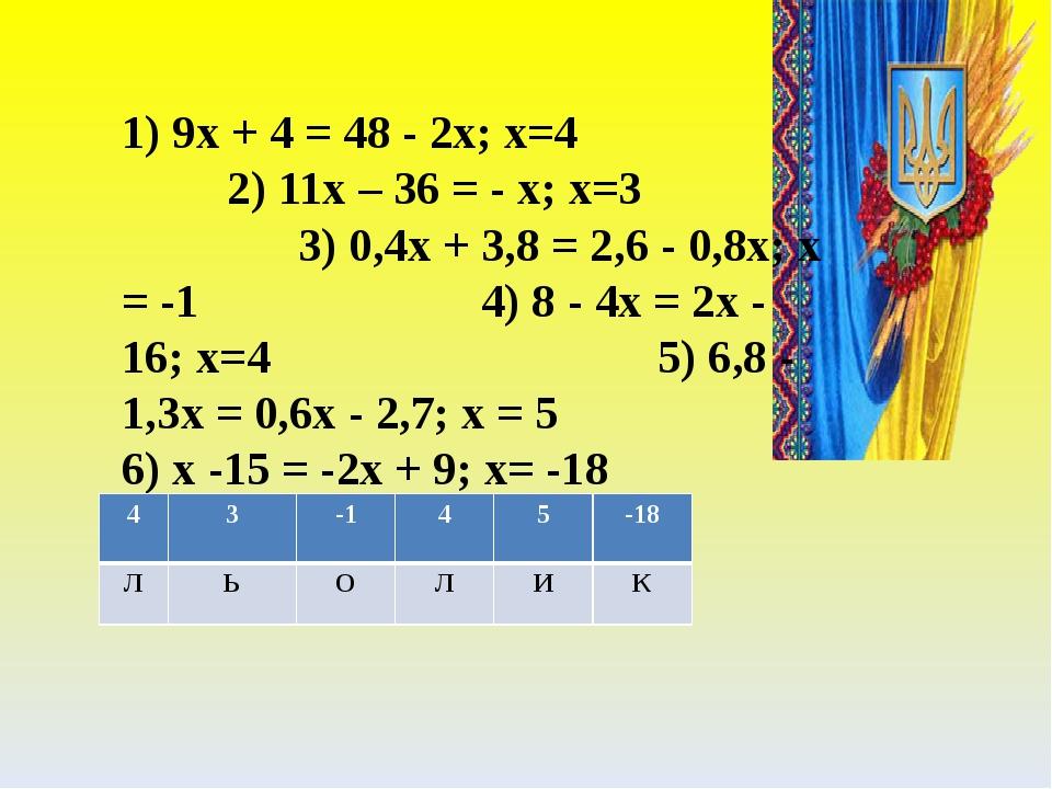 1) 9x + 4 = 48 - 2x; x=4 2) 11x – 36 = - x; x=3 3) 0,4x + 3,8 = 2,6 - 0,8x; x = -1 4) 8 - 4x = 2x - 16; x=4 5) 6,8 - 1,3x = 0,6x - 2,7; x = 5 6) x ...