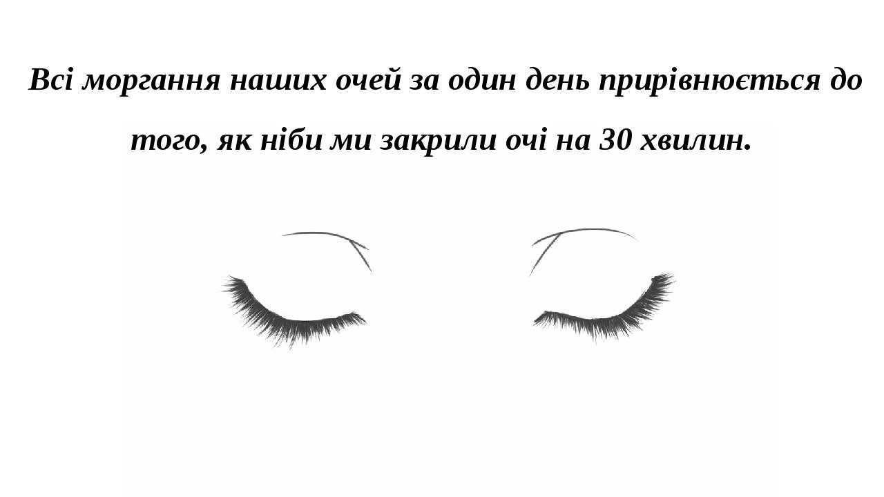 Всі моргання наших очей за один день прирівнюється до того, як ніби ми закрили очі на 30 хвилин.