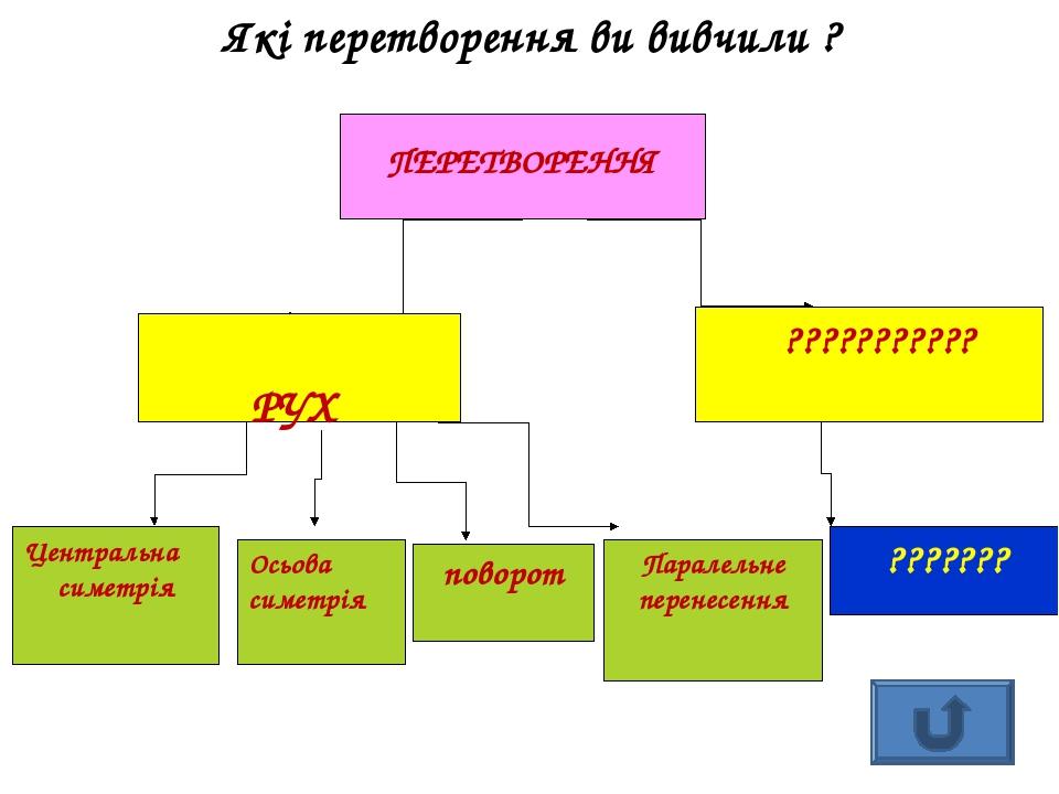 Які перетворення ви вивчили ? ПЕРЕТВОРЕННЯ РУХ ??????????? Центральна симетрія Осьова симетрія поворот Паралельне перенесення ???????