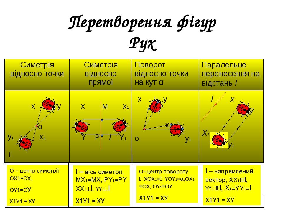 Перетворення фігур Рух О – центр симетрії ОХ1=ОХ, ОY1=ОУ Х1У1 = ХУ l – вісь симетрії, МХ1=МХ, РY1=РY XX1l, YY1l Х1У1 = ХУ О–центр повороту ХОХ1=...