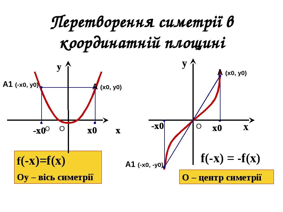 Перетворення симетрії в координатній площині f(-х)=f(x) Оу – вісь симетрії у f(-x) = -f(x) О О – центр симетрії -х0 х0 у х О А1 (-х0, у0) А (х0, у0...